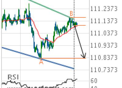 USD/JPY Target Level: 110.8300