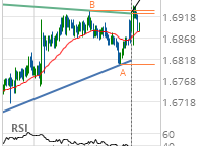 EUR/NZD Target Level: 1.7003