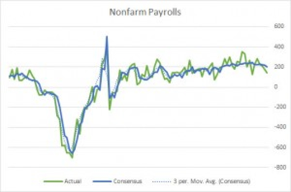 Tips for Trading Nonfarm Payrolls