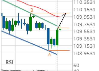 USD/JPY Target Level: 110.0410