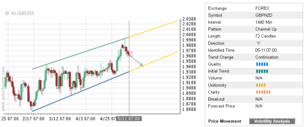 Trade of the Day: GBP/NZD
