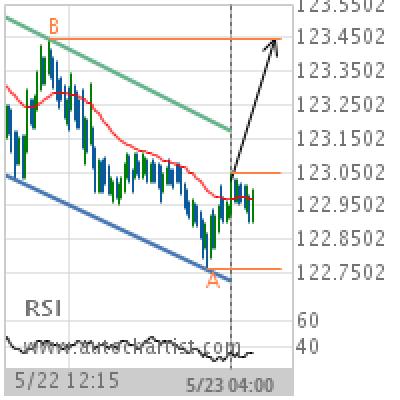 EUR/JPY Target Level: 123.4450