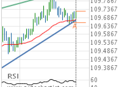 USD/JPY Target Level: 109.8250