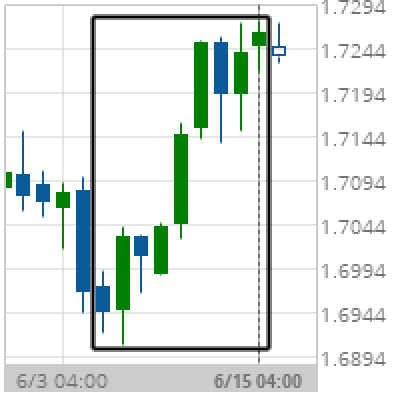Big Movement EUR/NZD
