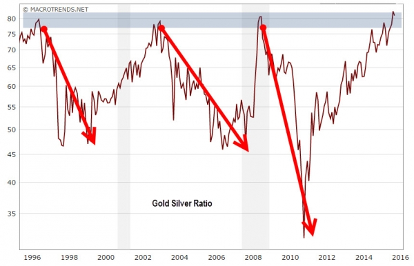 Why is it worth watching the Gold Silver ratio?